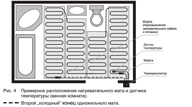 Монтаж греющего кабеля рис.4