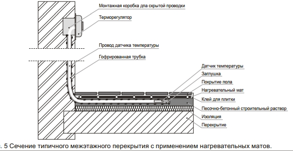 Монтаж греющего кабеля рис.5
